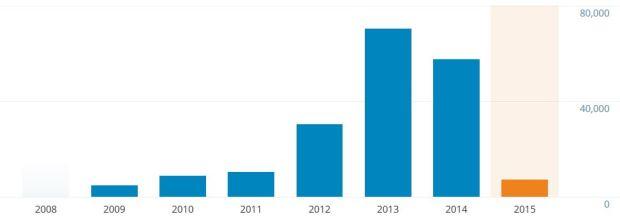 stats web